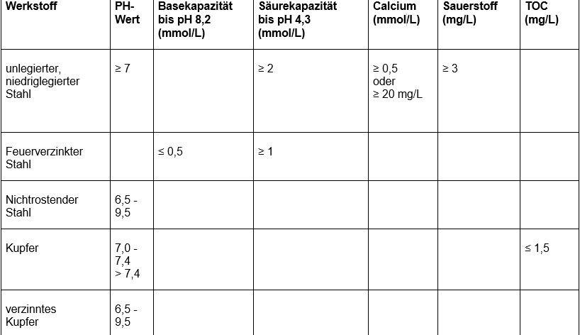 Nordstetter Wasserversorgungsgruppe Tabelle Trinkwasserqualität 2020
